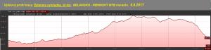 trasa MTB 20 km vyskovy profil